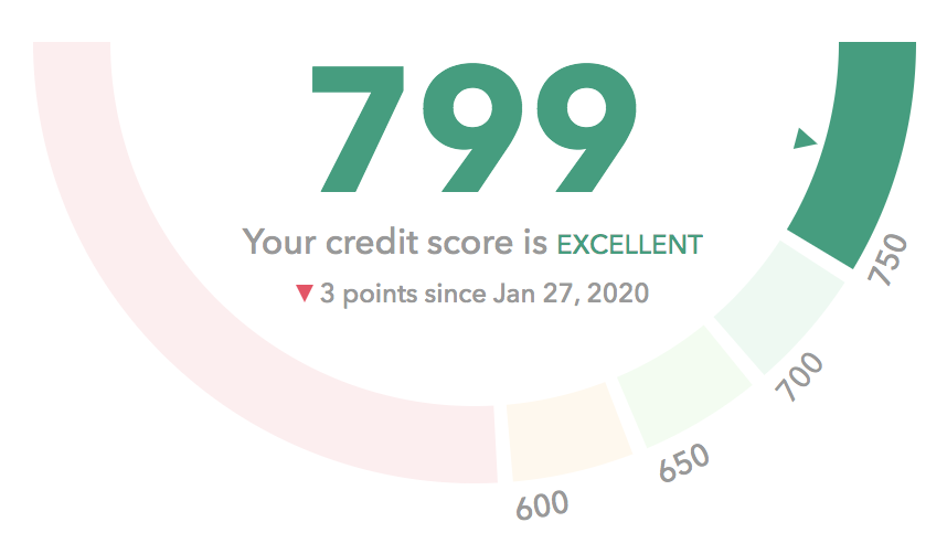 Typical display of a Credit Score with a gauge chart