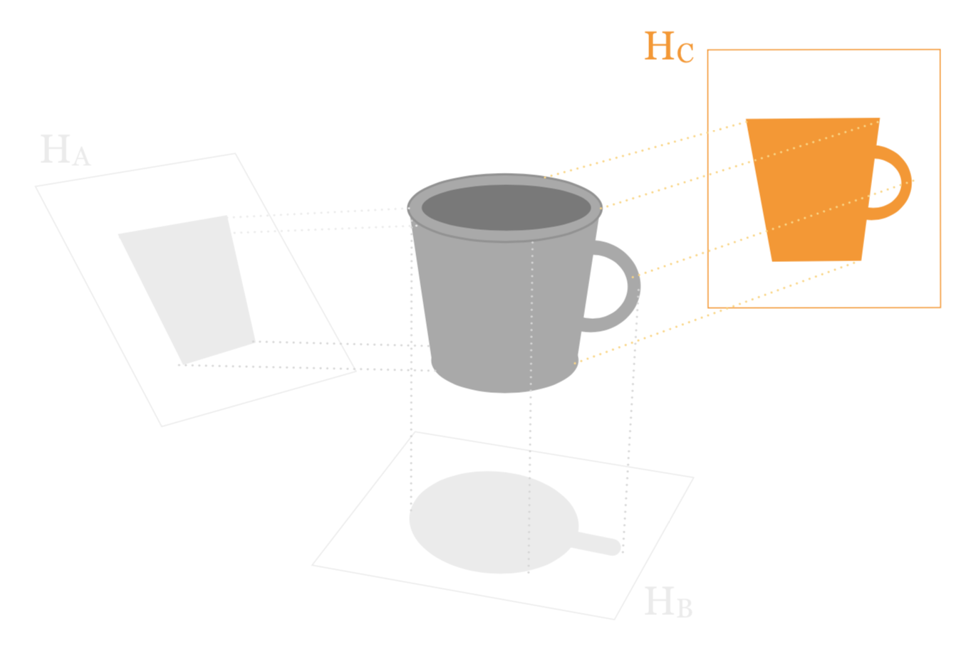 The shape of the projection is similar to the original mug shape.